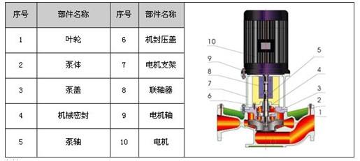 管道离心泵结构图